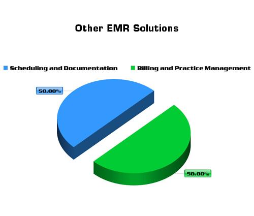 Other-EMR-1